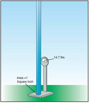 Berat 1 inci persegi dari atmosfir adalah 14.7 lbs