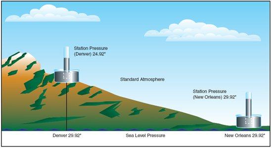 Tekanan di sebuah stasiun cuaca di konversi dan dilaporkan dalam bentuk tekanan permukaan laut