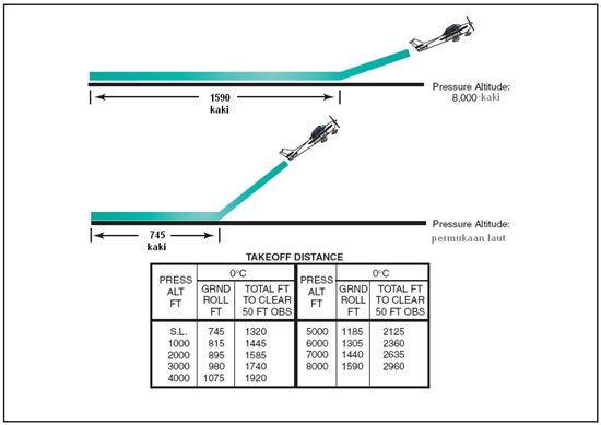Jarak Take off bertambah seiring dengan peningkatan ketinggian