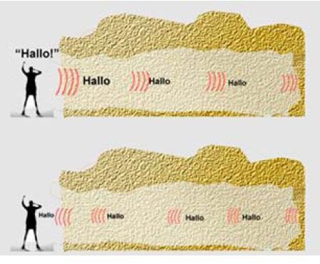 Gambar 1 Analogi dengan prinsip gema pada gelombang suara