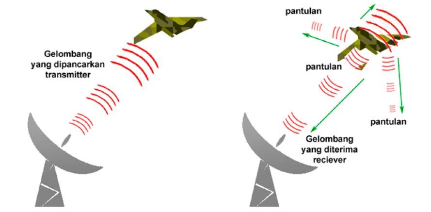 Gambar 2 Pemantulan gelombang mikro oleh pesawat