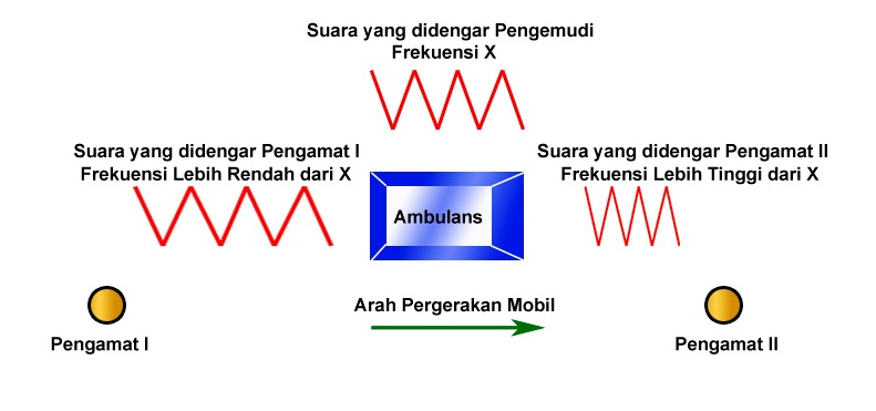 Gambar 3 Efek Doppler