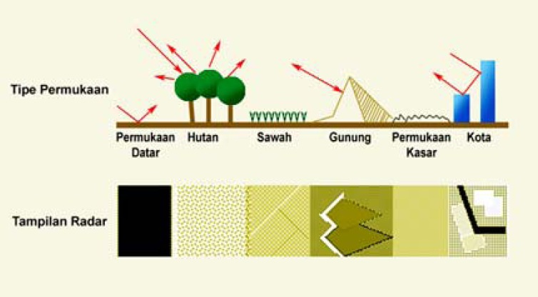 Gambar 4 Contoh Imaging Radar