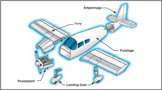 Komponen Utama Pesawat Udara